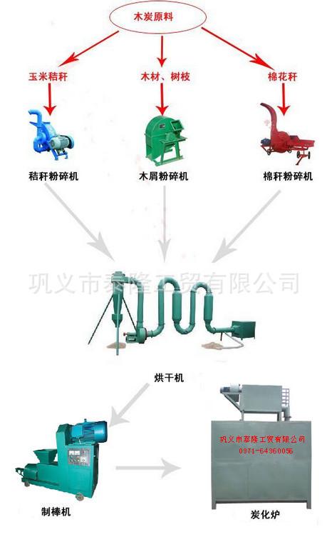 新型木炭机生产线设备泰隆工贸优惠多多欲购从速