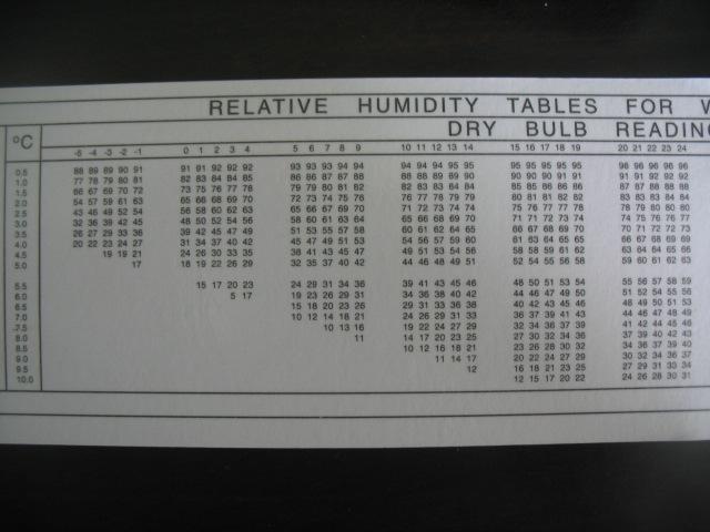 温湿度计 进口手摇湿度计 ZEAL湿度计 P2520手摇湿度仪 ...