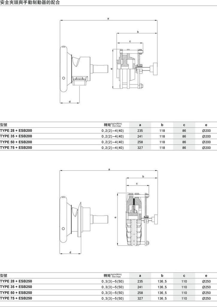 现货销售 安全夹头与手动制动器的配合 福建安全夹头图片_6