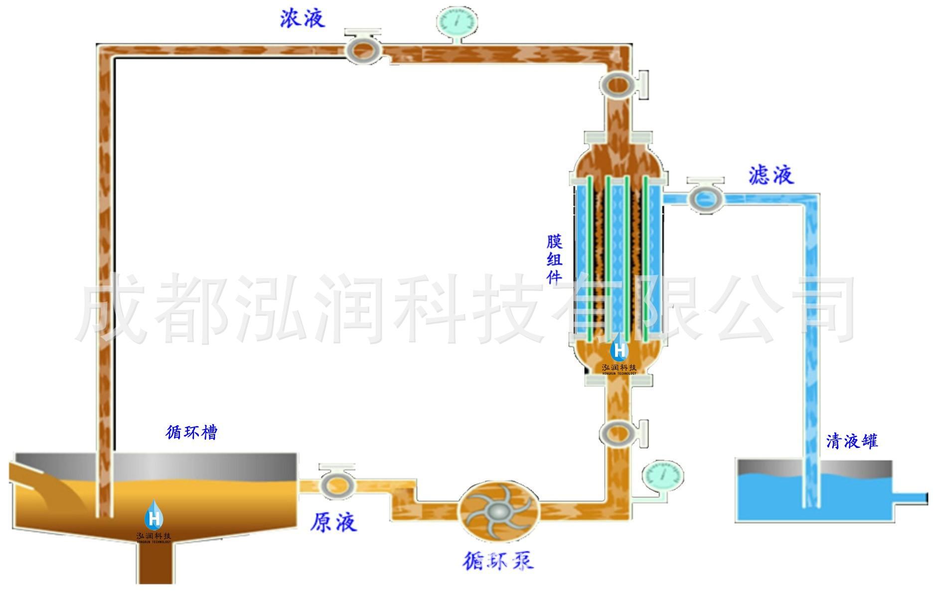 生物发酵液澄清、浓缩膜分离设备,膜澄清,膜浓缩,泓润膜