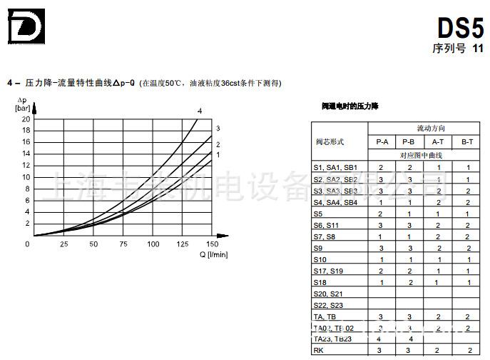 压力降-流量特性曲线